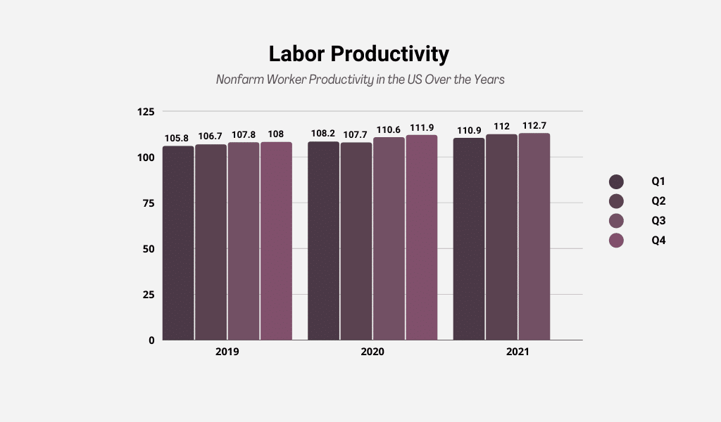 labor productivity by year