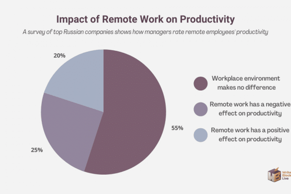 remote employee productivity russia