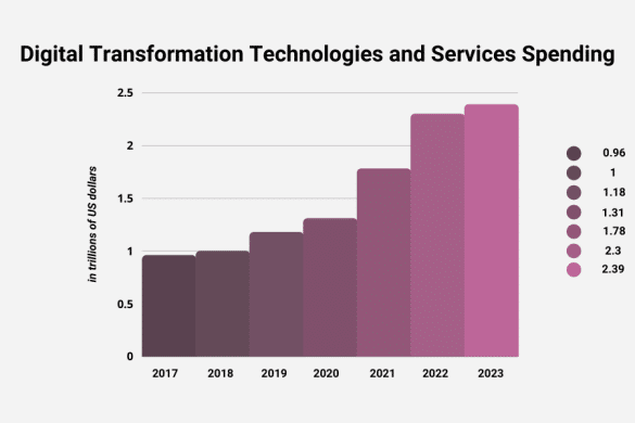 Digital Transformation Technologies and Services Spending