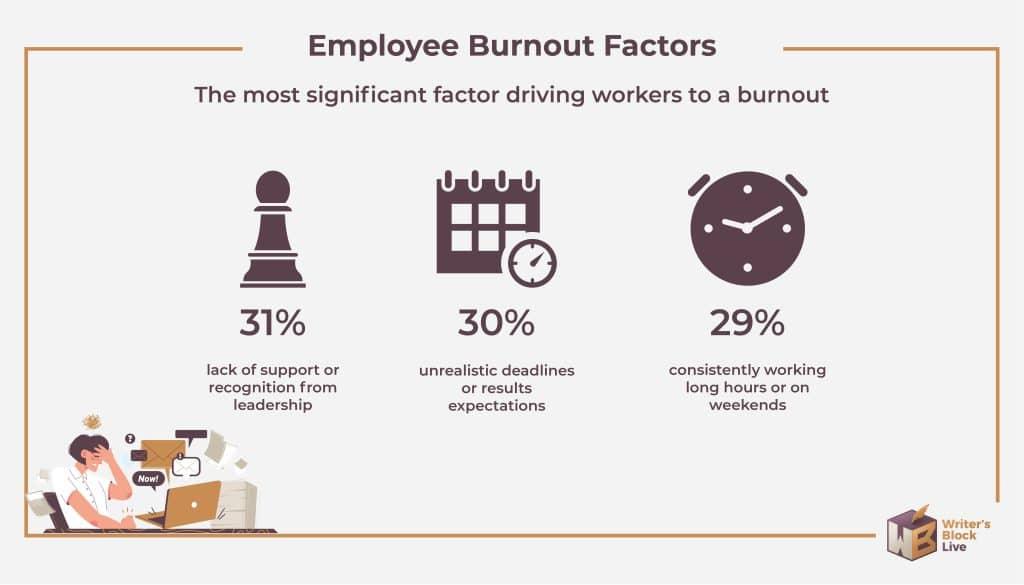 Employee Burnout factors