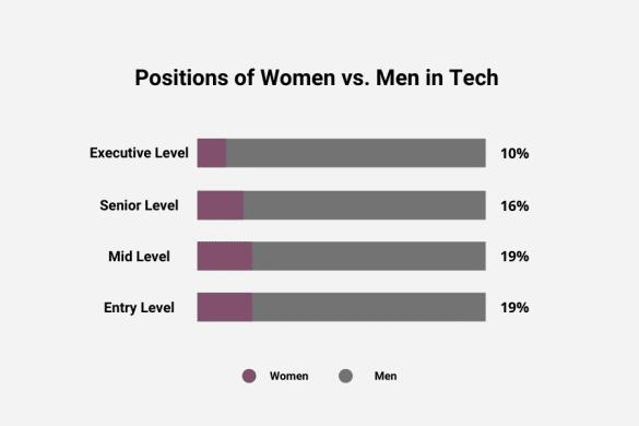 Positions of Women vs. Men in Tech