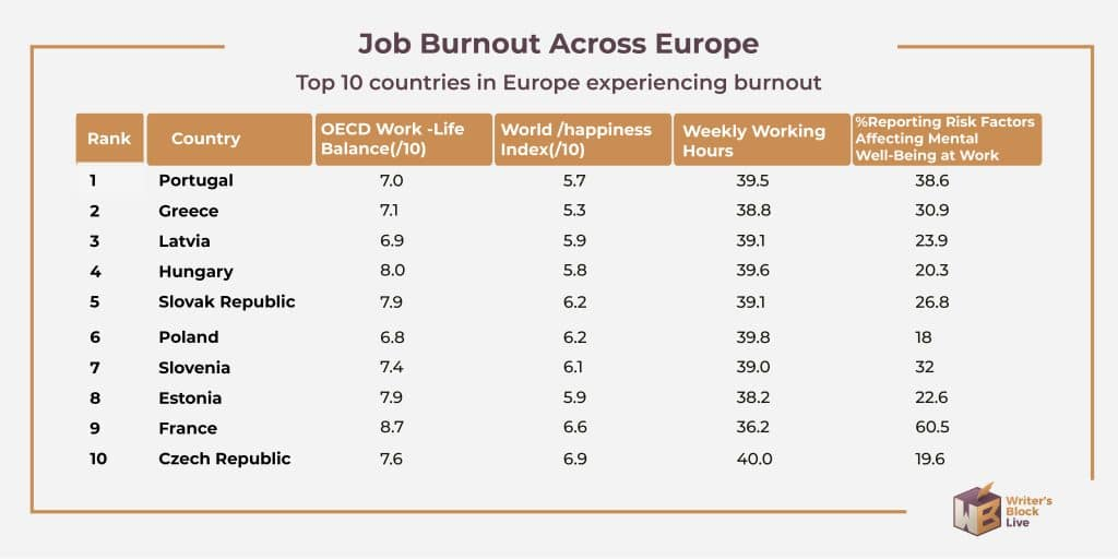 job burnout in europe