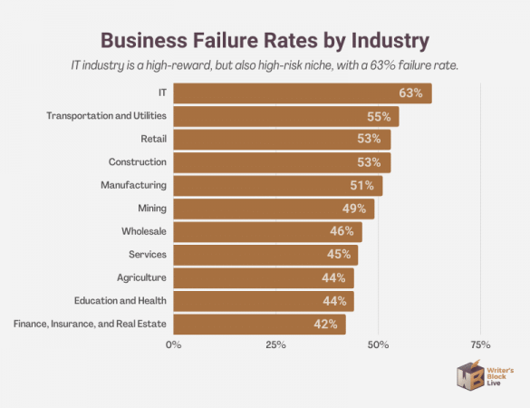 business failure rates by industry