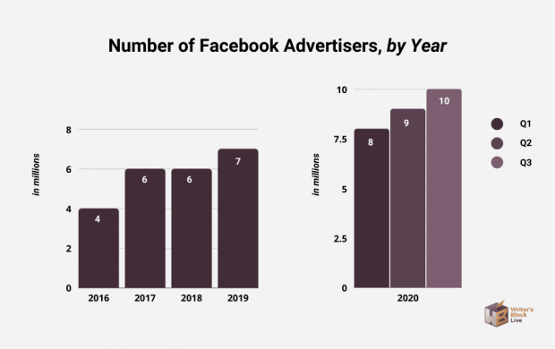 number of facebook advertisers by year