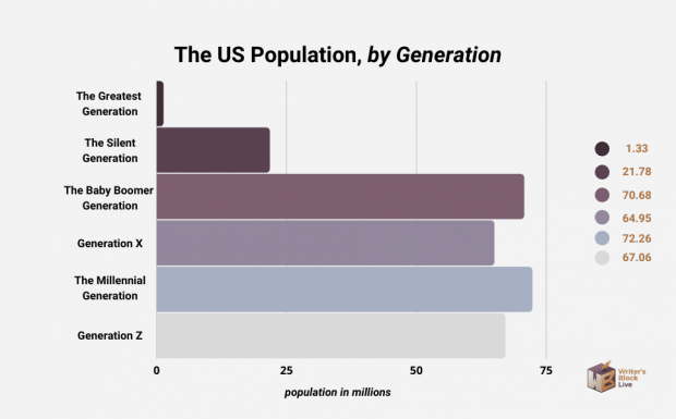 population in the us by generation