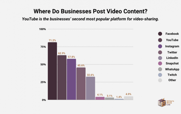 where do businesses post video content