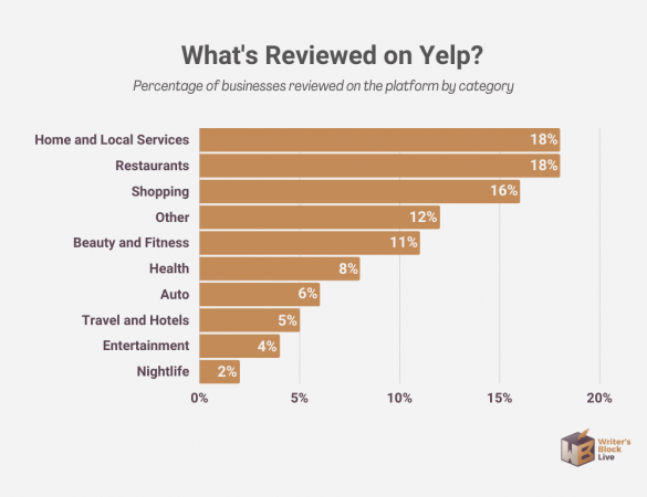 yelp percentage of businesses reviewed by category