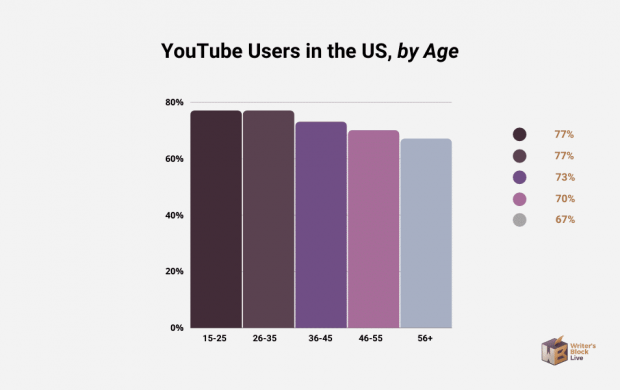 youtube users in the us by age